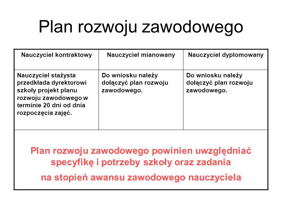 Plan rozwoju zawodowego Nauczyciel kontraktowyNauczyciel mianowanyNauczyciel dyplomowany Nauczyciel stażysta przedkłada dyrektorowi szkoły projekt pla