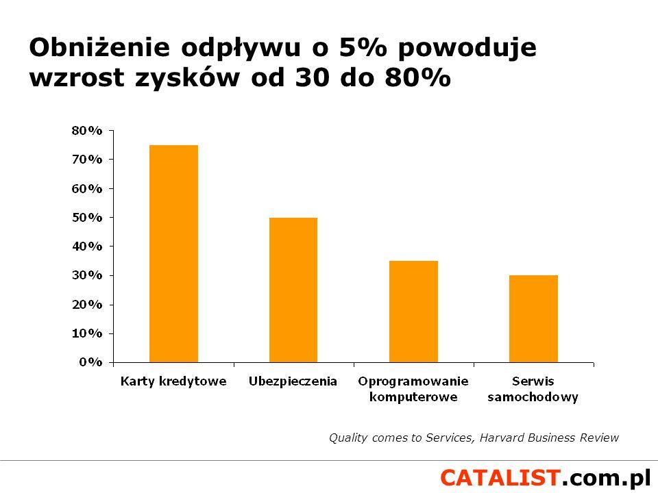 CATALIST.com.pl Segmentacja lojalności klientów MotylePrzyjaciele ObcyRzepy czas lojalności zyskowność