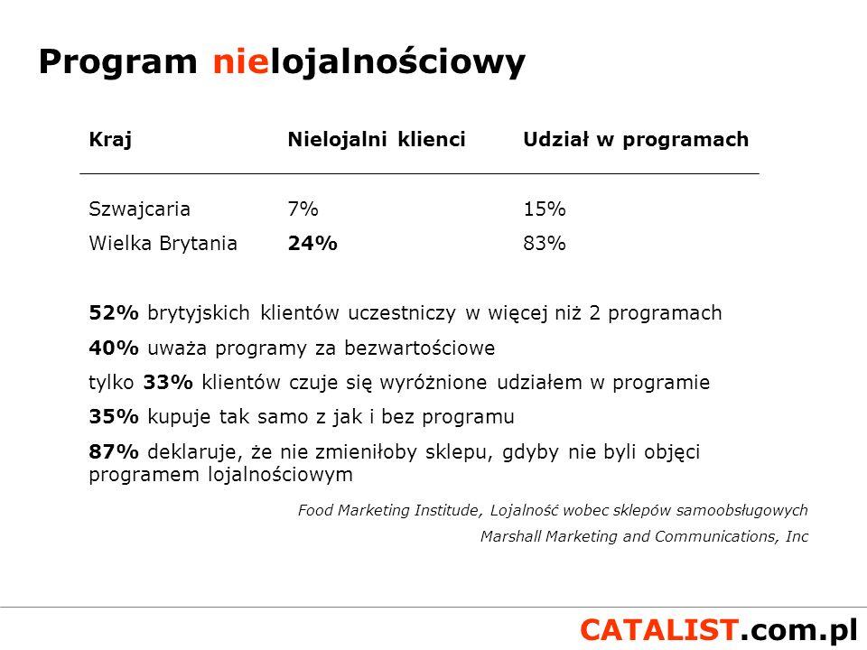 CATALIST.com.pl Poziomy lojalności Obcy Klient Stały klient Wierny klient Adwokat i przyjaciel