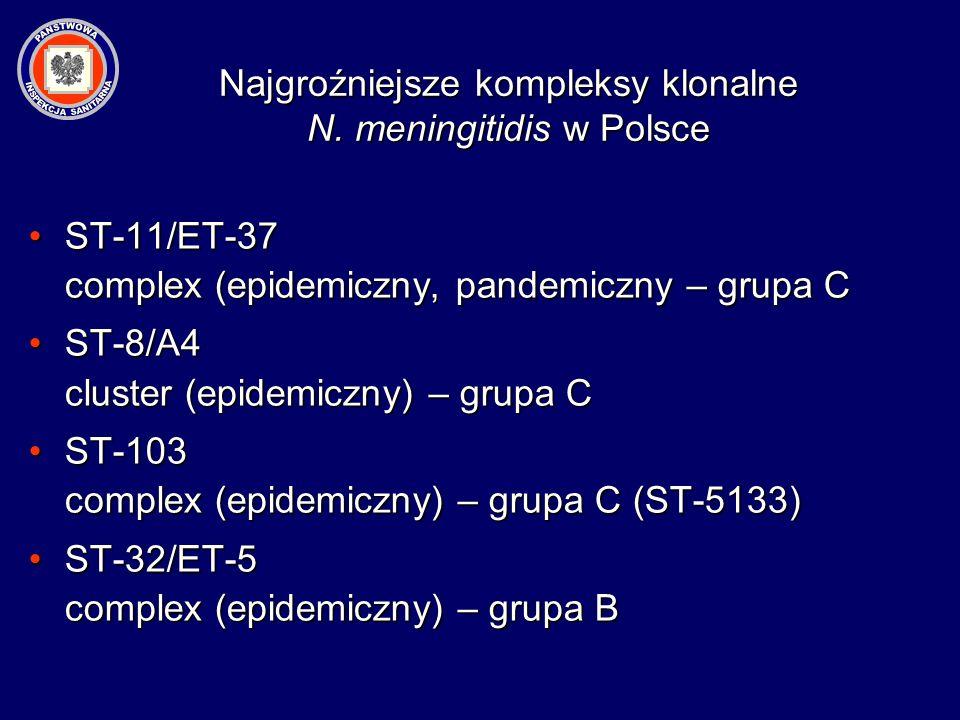 Najgroźniejsze kompleksy klonalne N. meningitidis w Polsce ST-11/ET-37 complex (epidemiczny, pandemiczny – grupa CST-11/ET-37 complex (epidemiczny, pa