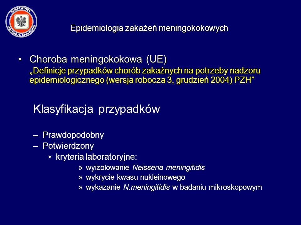 zapalenie opon mózgowo-rdzeniowych zapalenie opon mózgowo-rdzeniowych posocznica (5-20%) posocznica (5-20%) zapalenie płuc zapalenie płuc ropne zapalenie stawów ropne zapalenie stawów zapalenie osierdzia zapalenie osierdzia zapalenie kości, szpiku kostnego zapalenie kości, szpiku kostnego zapalenie ucha środkowego, gardła, spojówek zapalenie ucha środkowego, gardła, spojówek Epidemiologia zakażeń meningokokowych Postaci kliniczne inwazyjnej choroby meningokokowej (IChM)