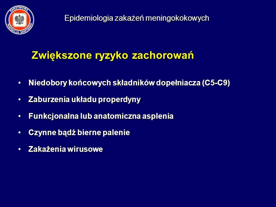 Zwiększone ryzyko zachorowań Niedobory końcowych składników dopełniacza (C5-C9)Niedobory końcowych składników dopełniacza (C5-C9) Zaburzenia układu pr