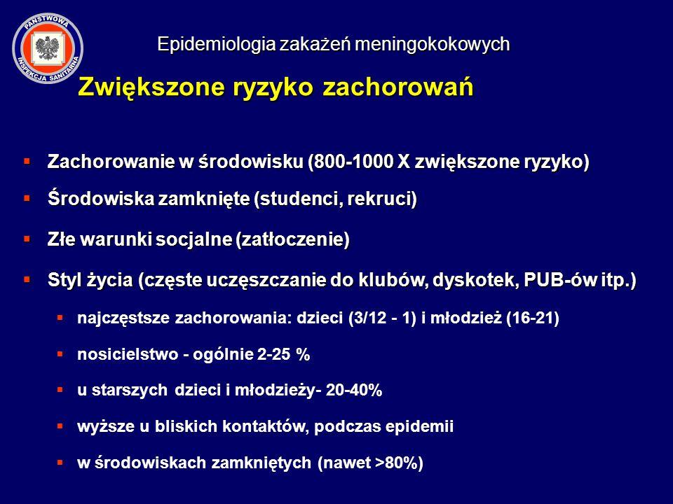 Epidemiologia zakażeń meningokokowych Zwiększone ryzyko zachorowań Zachorowanie w środowisku (800-1000 X zwiększone ryzyko) Zachorowanie w środowisku