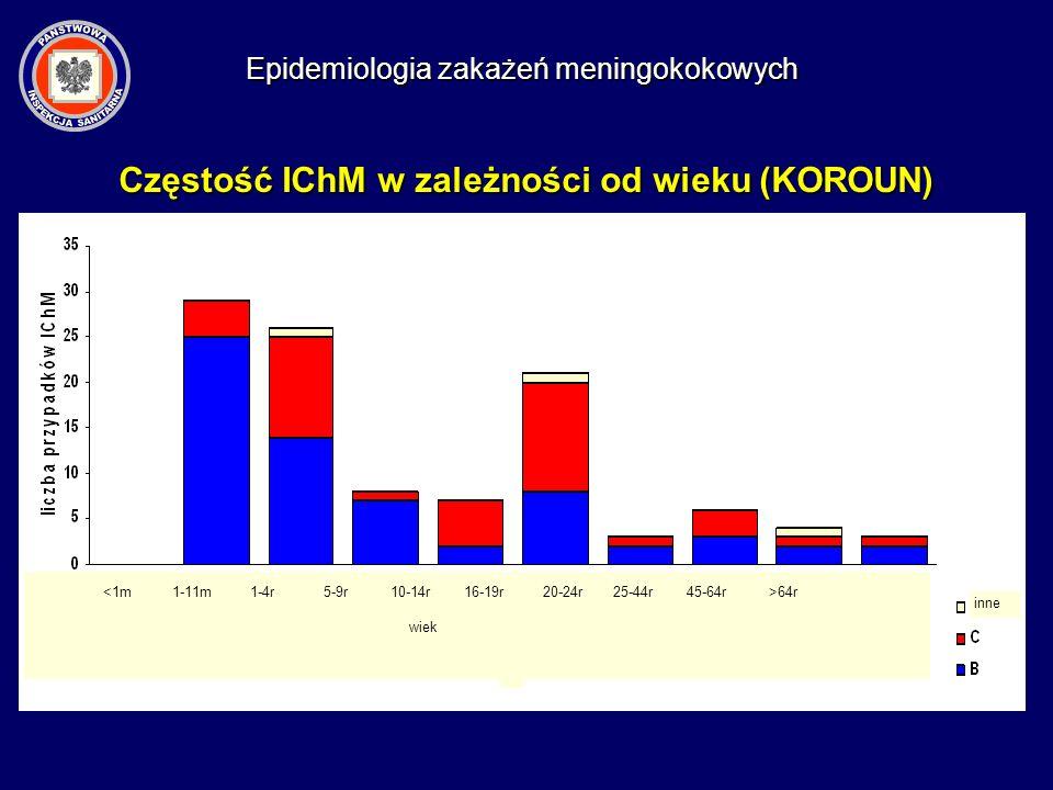 Epidemiologia zakażeń meningokokowych 64r wiek inne Częstość IChM w zależności od wieku (KOROUN)