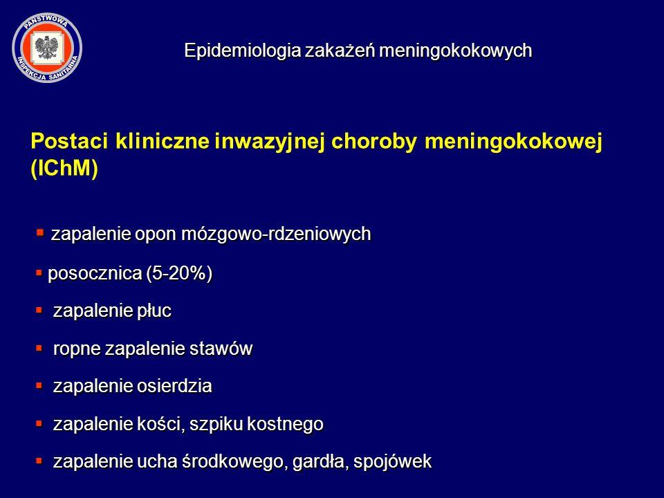 Epidemiologia zakażeń meningokokowych Zwiększone ryzyko zachorowań Zachorowanie w środowisku (800-1000 X zwiększone ryzyko) Zachorowanie w środowisku (800-1000 X zwiększone ryzyko) Środowiska zamknięte (studenci, rekruci) Środowiska zamknięte (studenci, rekruci) Złe warunki socjalne (zatłoczenie) Złe warunki socjalne (zatłoczenie) Styl życia (częste uczęszczanie do klubów, dyskotek, PUB-ów itp.) Styl życia (częste uczęszczanie do klubów, dyskotek, PUB-ów itp.) najczęstsze zachorowania: dzieci (3/12 - 1) i młodzież (16-21) nosicielstwo - ogólnie 2-25 % u starszych dzieci i młodzieży- 20-40% wyższe u bliskich kontaktów, podczas epidemii w środowiskach zamkniętych (nawet >80%)