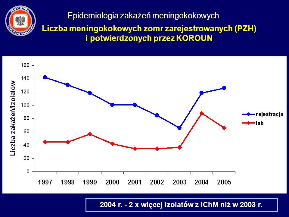 2004 r. - 2 x więcej izolatów z IChM niż w 2003 r. Liczba meningokokowych zomr zarejestrowanych (PZH) i potwierdzonych przez KOROUN Epidemiologia zaka