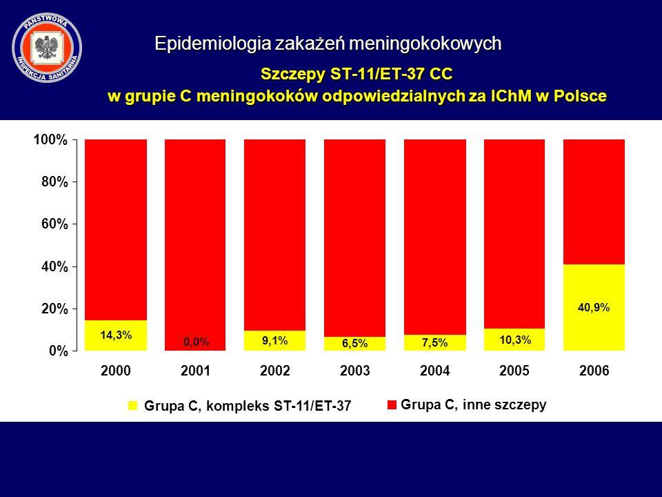 Szczepy ST-11/ET-37 CC w grupie C meningokoków odpowiedzialnych za IChM w Polsce 14,3% 0,0% 9,1% 6,5% 7,5% 10,3% 40,9% 0% 20% 40% 60% 80% 100% 2000200