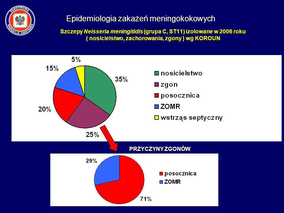 Szczepy Neisseria meningitidis (grupa C, ST11) izolowane w 2006 roku ( nosicielstwo, zachorowania, zgony ) wg KOROUN PRZYCZYNY ZGONÓW Epidemiologia za