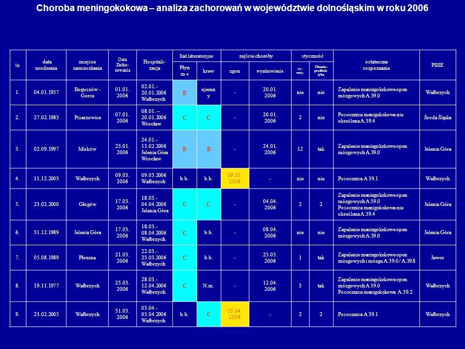 Choroba meningokokowa – analiza zachorowań w województwie dolnośląskim w roku 2006 l.p. data urodzenia miejsce zamieszkania Data Zacho- rowania Hospit