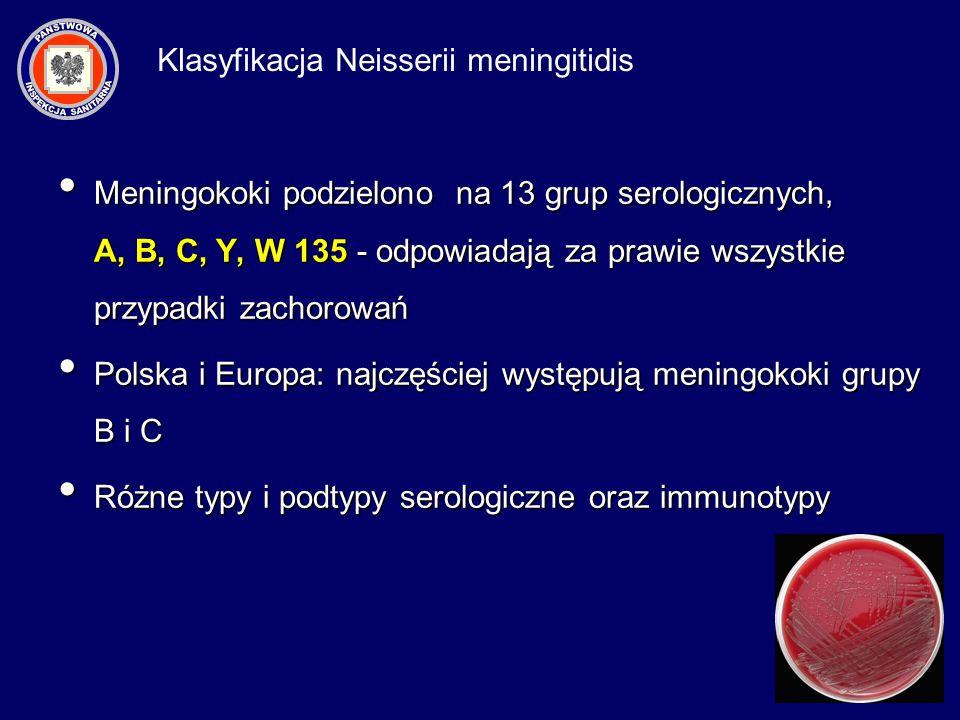 Meningokoki podzielono na 13 grup serologicznych, A, B, C, Y, W 135 - odpowiadają za prawie wszystkie przypadki zachorowań Meningokoki podzielono na 1