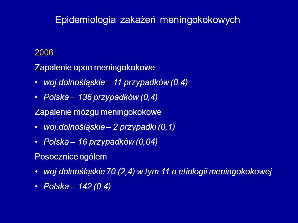 Epidemiologia zakażeń meningokokowych 2006 Zapalenie opon meningokokowe woj.dolnośląskie – 11 przypadków (0,4) Polska – 136 przypadków (0,4) Zapalenie