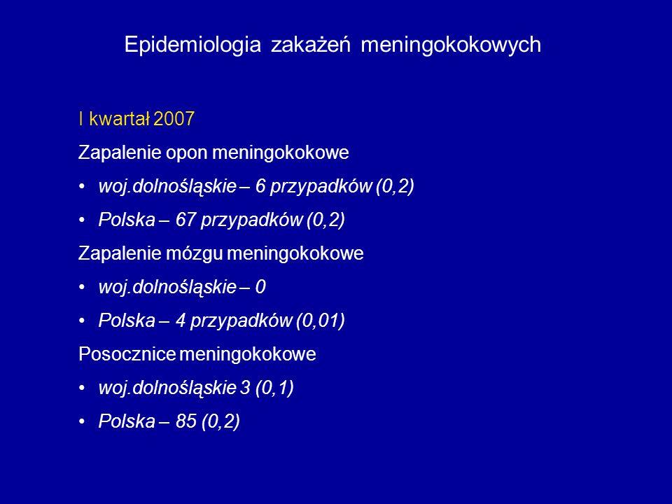 Epidemiologia zakażeń meningokokowych I kwartał 2007 Zapalenie opon meningokokowe woj.dolnośląskie – 6 przypadków (0,2) Polska – 67 przypadków (0,2) Z