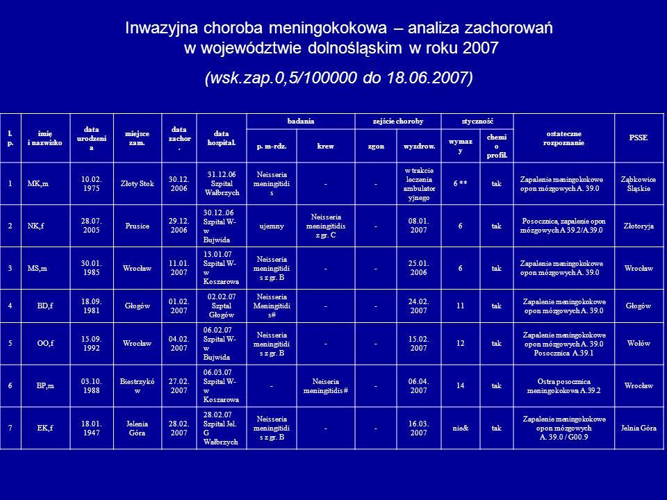 Inwazyjna choroba meningokokowa – analiza zachorowań w województwie dolnośląskim w roku 2007 (wsk.zap.0,5/100000 do 18.06.2007) l. p. imię i nazwisko