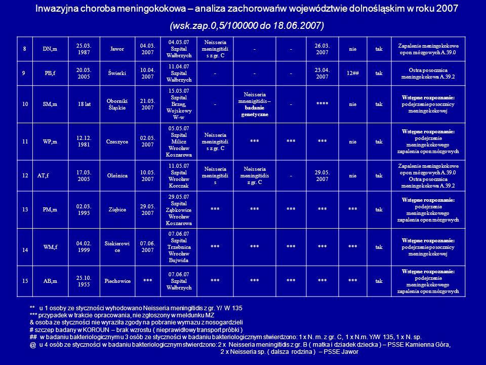 Inwazyjna choroba meningokokowa – analiza zachorowańw województwie dolnośląskim w roku 2007 (wsk.zap.0,5/100000 do 18.06.2007) 8DN,m 25.03. 1987 Jawor