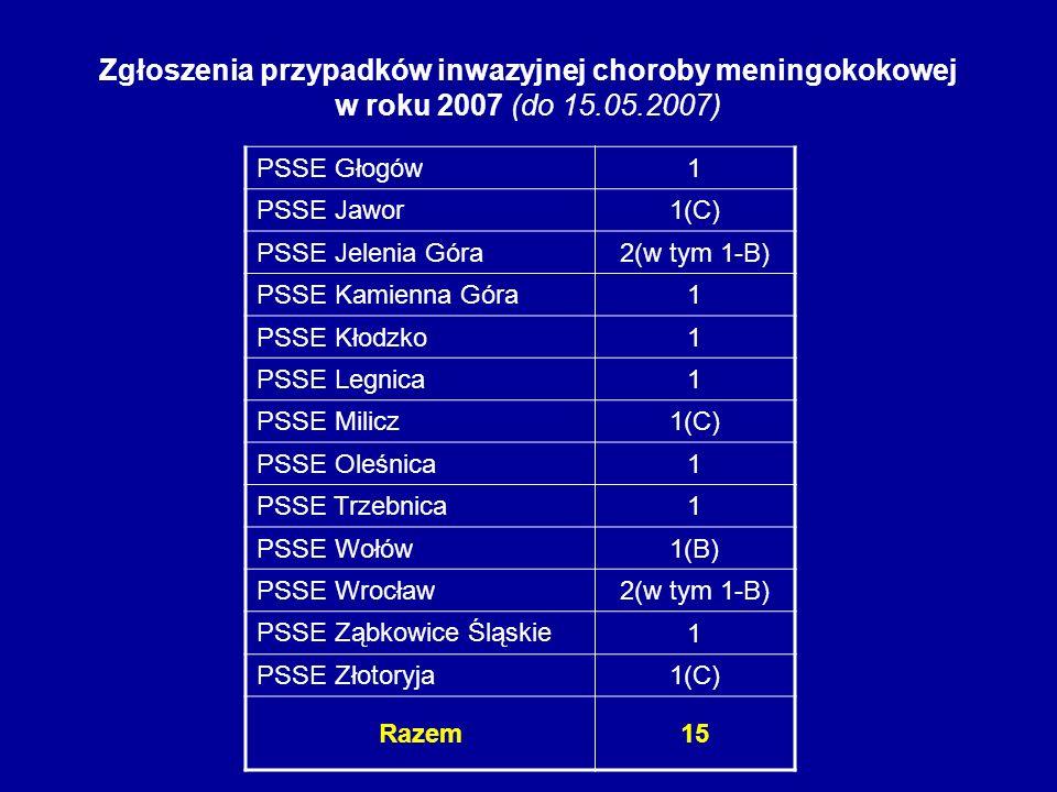 Zgłoszenia przypadków inwazyjnej choroby meningokokowej w roku 2007 (do 15.05.2007) PSSE Głogów 1 PSSE Jawor 1(C) PSSE Jelenia Góra 2(w tym 1-B) PSSE