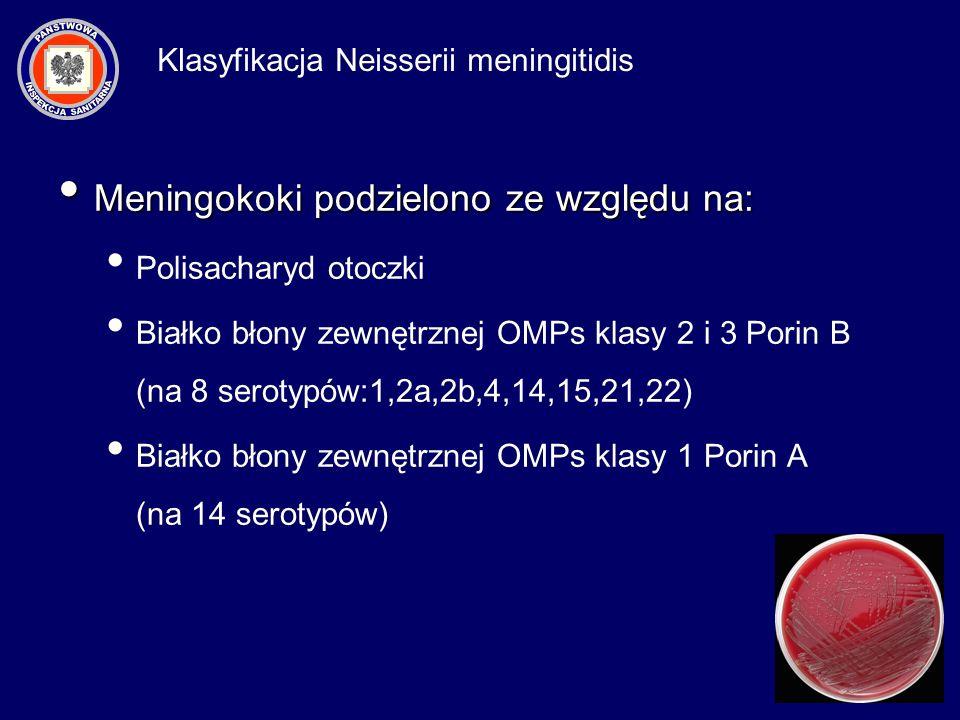 Meningokoki podzielono ze względu na: Meningokoki podzielono ze względu na: Polisacharyd otoczki Białko błony zewnętrznej OMPs klasy 2 i 3 Porin B (na