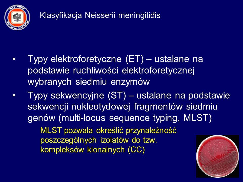 Typy elektroforetyczne (ET) – ustalane na podstawie ruchliwości elektroforetycznej wybranych siedmiu enzymów Typy sekwencyjne (ST) – ustalane na podst
