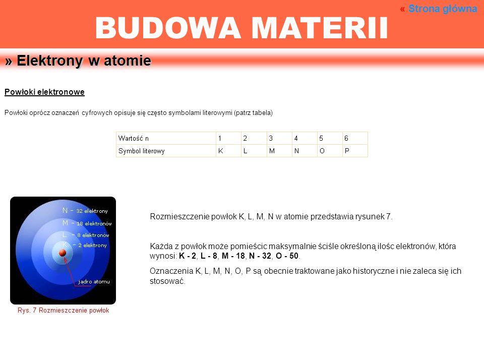 » Elektrony w atomie Powłoki elektronowe Powłoki oprócz oznaczeń cyfrowych opisuje się często symbolami literowymi (patrz tabela) Rozmieszczenie powło