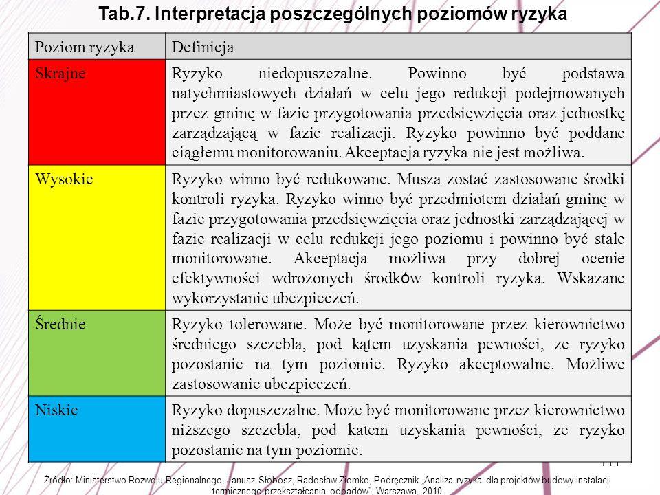 111 Poziom ryzykaDefinicja SkrajneRyzyko niedopuszczalne. Powinno być podstawa natychmiastowych działań w celu jego redukcji podejmowanych przez gminę