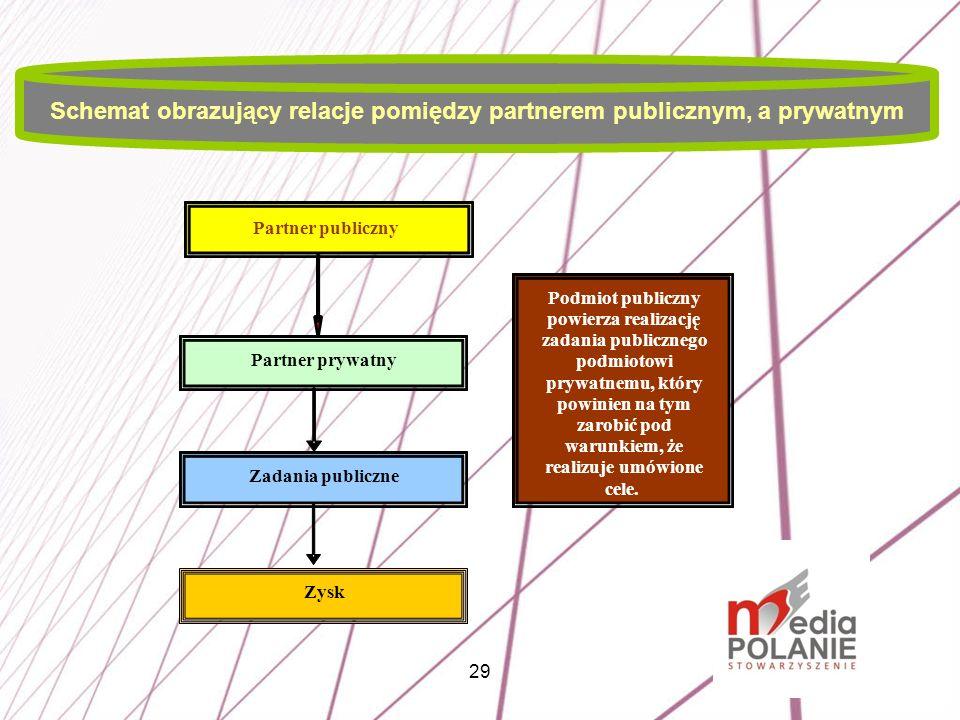 29 Schemat obrazujący relacje pomiędzy partnerem publicznym, a prywatnym Partner publiczny Partner prywatny Zadania publiczne Zysk Podmiot publiczny p