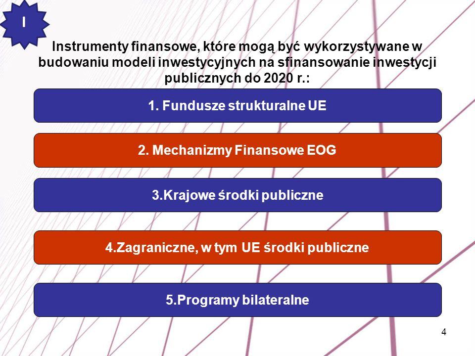 4 Instrumenty finansowe, które mogą być wykorzystywane w budowaniu modeli inwestycyjnych na sfinansowanie inwestycji publicznych do 2020 r.: 1. Fundus