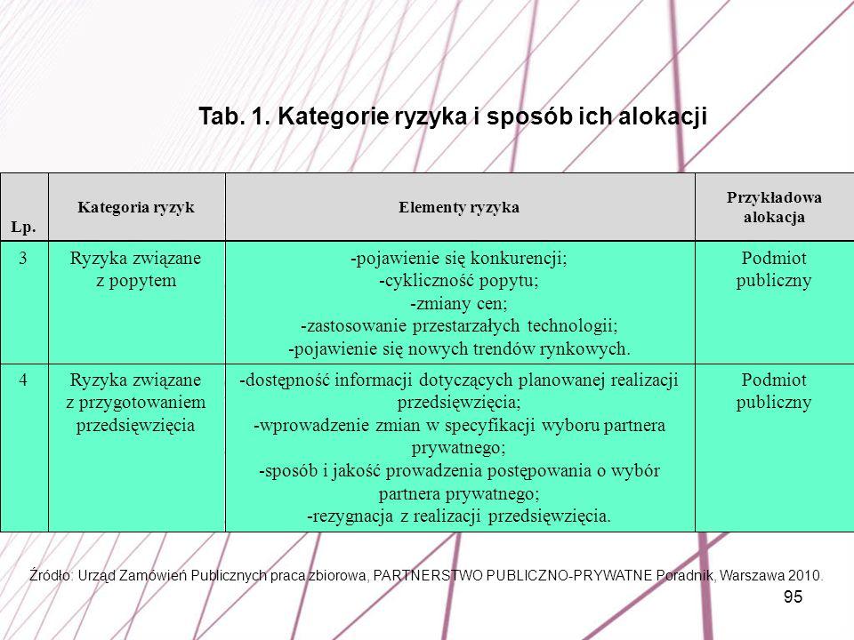 95 Podmiot publiczny -dostępność informacji dotyczących planowanej realizacji przedsięwzięcia; -wprowadzenie zmian w specyfikacji wyboru partnera pryw