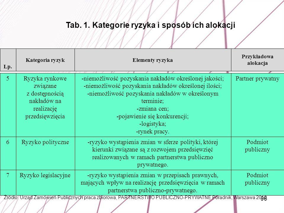 96 Podmiot publiczny -ryzyko wystąpienia zmian w przepisach prawnych, mających wpływ na realizację przedsięwzięcia w ramach partnerstwa publiczno-pryw