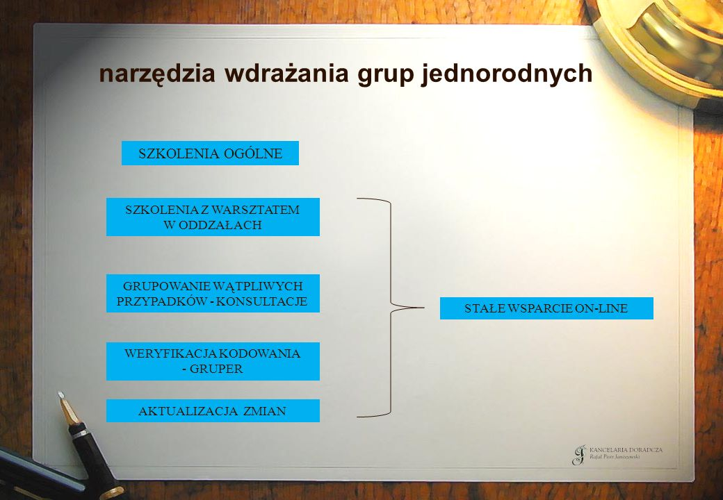 narzędzia wdrażania grup jednorodnych SZKOLENIA OGÓLNE SZKOLENIA Z WARSZTATEM W ODDZAŁACH GRUPOWANIE WĄTPLIWYCH PRZYPADKÓW - KONSULTACJE WERYFIKACJA K