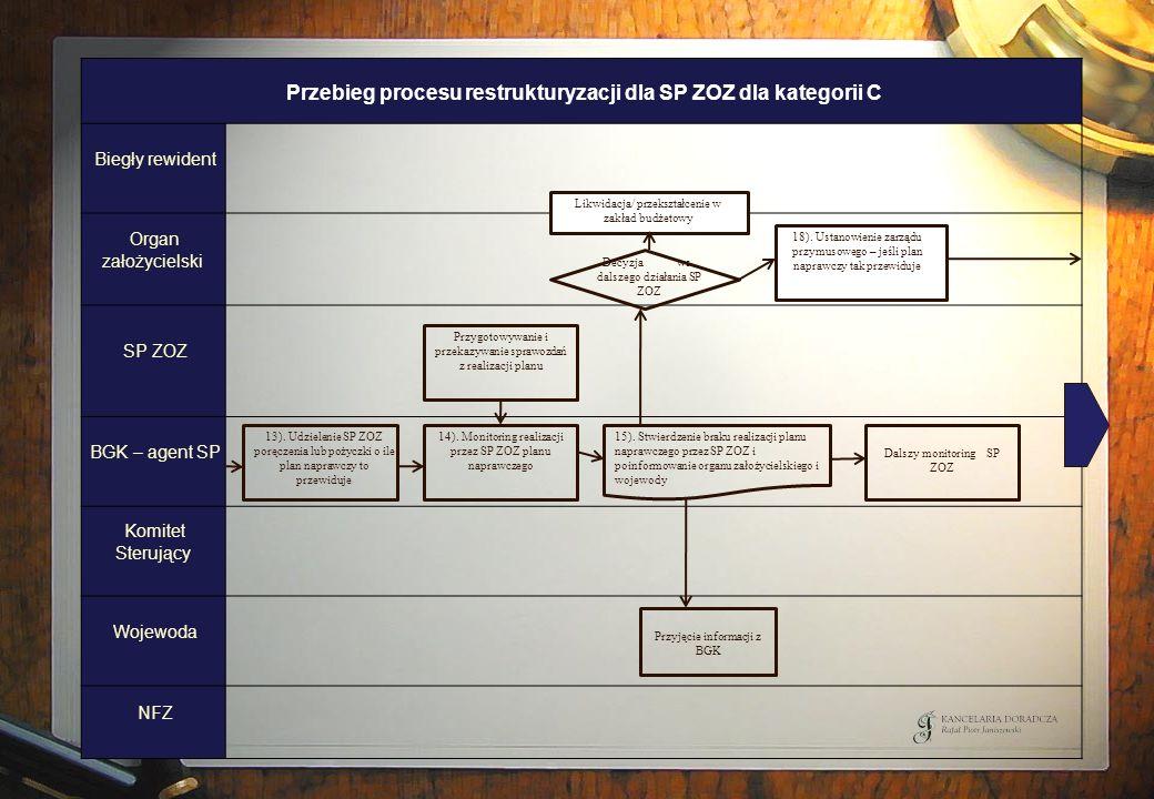 Przebieg procesu restrukturyzacji dla SP ZOZ dla kategorii C Biegły rewident Organ założycielski SP ZOZ BGK – agent SP Komitet Sterujący Wojewoda NFZ