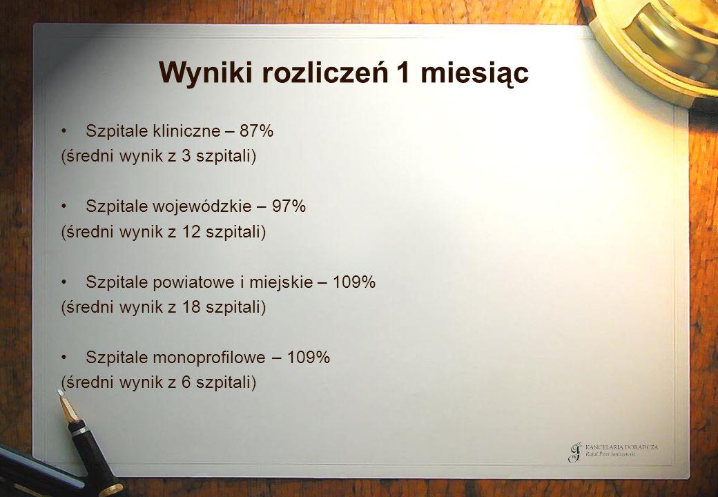 Wyniki rozliczeń 1 miesiąc Szpitale kliniczne – 87% (średni wynik z 3 szpitali) Szpitale wojewódzkie – 97% (średni wynik z 12 szpitali) Szpitale powia