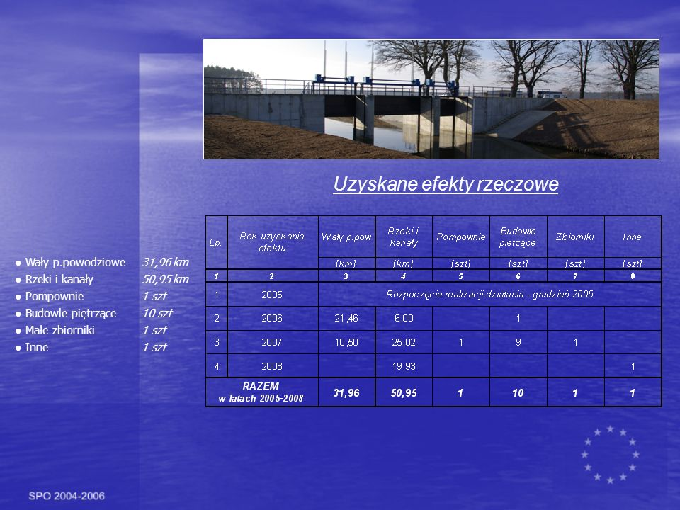 Uzyskane efekty rzeczowe Wały p.powodziowe31,96 km Rzeki i kanały50,95 km Pompownie1 szt Budowle piętrzące10 szt Małe zbiorniki1 szt Inne1 szt