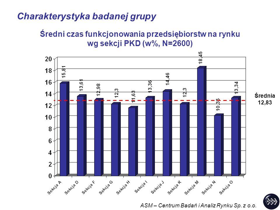 Charakterystyka badanej grupy ASM – Centrum Badań i Analiz Rynku Sp. z o.o. Średni czas funkcjonowania przedsiębiorstw na rynku wg sekcji PKD (w%, N=2