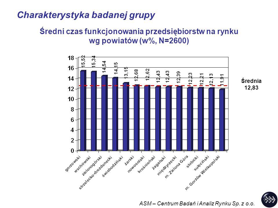 Charakterystyka badanej grupy ASM – Centrum Badań i Analiz Rynku Sp. z o.o. Średni czas funkcjonowania przedsiębiorstw na rynku wg powiatów (w%, N=260