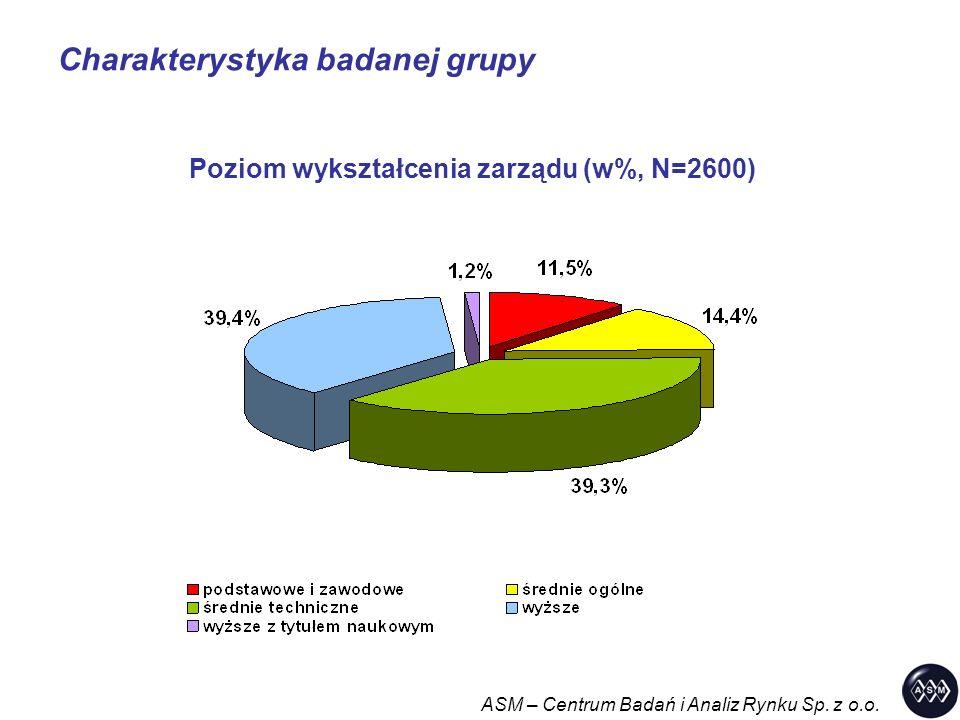 Charakterystyka badanej grupy ASM – Centrum Badań i Analiz Rynku Sp. z o.o. Poziom wykształcenia zarządu (w%, N=2600)