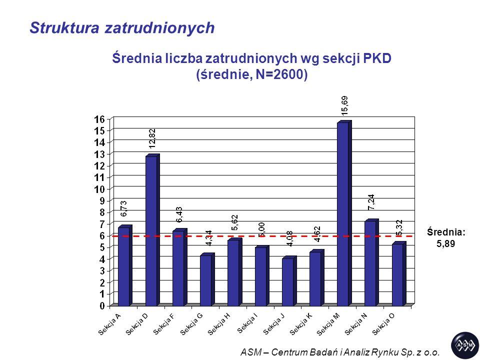 Struktura zatrudnionych ASM – Centrum Badań i Analiz Rynku Sp. z o.o. Średnia liczba zatrudnionych wg sekcji PKD (średnie, N=2600) Średnia: 5,89