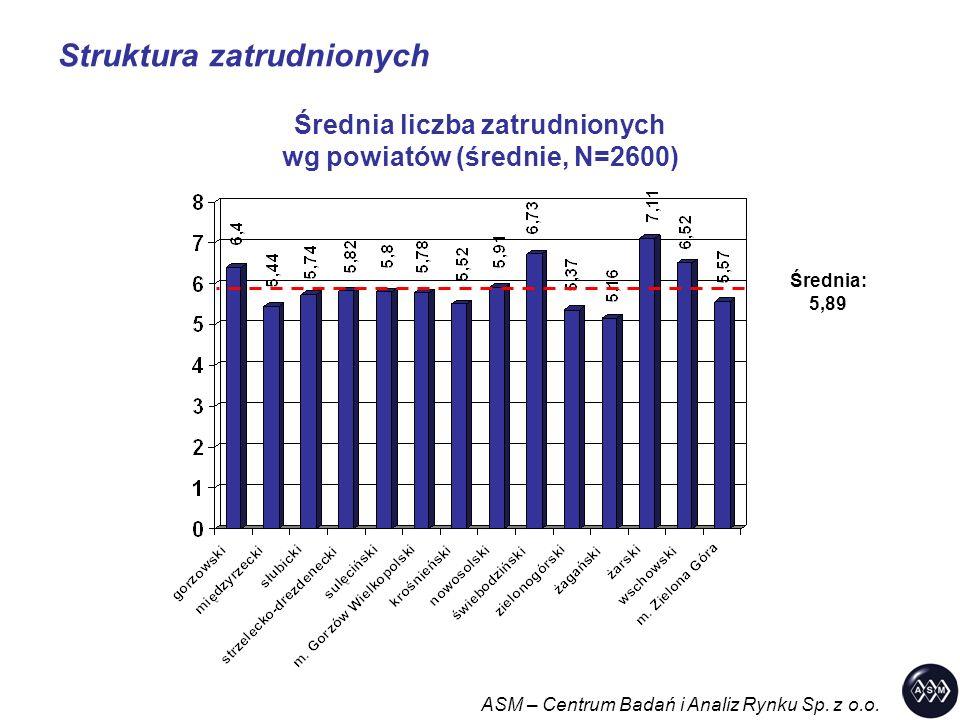 ASM – Centrum Badań i Analiz Rynku Sp. z o.o. Struktura zatrudnionych Średnia liczba zatrudnionych wg powiatów (średnie, N=2600) Średnia: 5,89