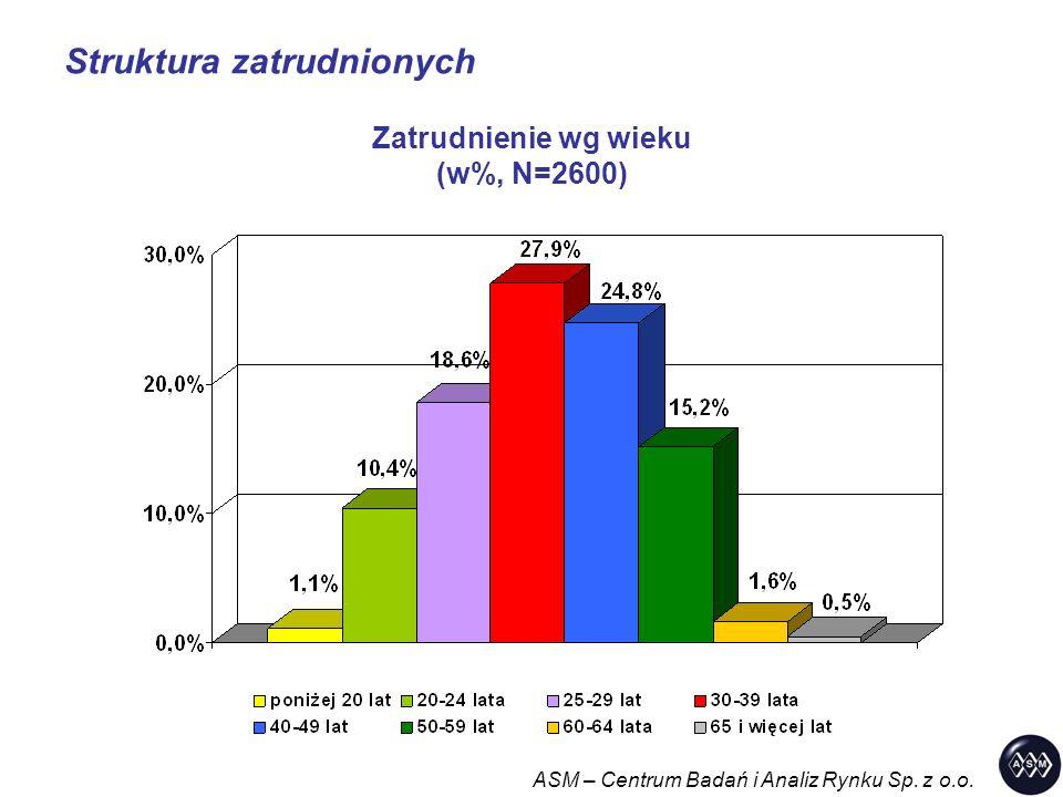 Struktura zatrudnionych ASM – Centrum Badań i Analiz Rynku Sp. z o.o. Zatrudnienie wg wieku (w%, N=2600)