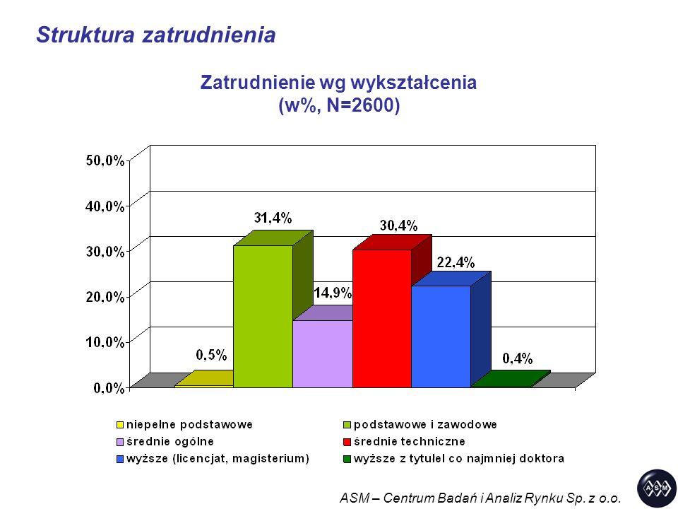 Struktura zatrudnienia ASM – Centrum Badań i Analiz Rynku Sp. z o.o. Zatrudnienie wg wykształcenia (w%, N=2600)