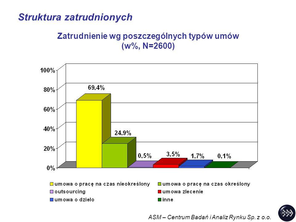 Struktura zatrudnionych ASM – Centrum Badań i Analiz Rynku Sp. z o.o. Zatrudnienie wg poszczególnych typów umów (w%, N=2600)