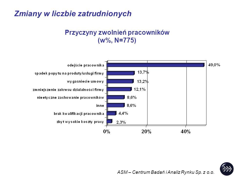 Zmiany w liczbie zatrudnionych ASM – Centrum Badań i Analiz Rynku Sp. z o.o. Przyczyny zwolnień pracowników (w%, N=775)