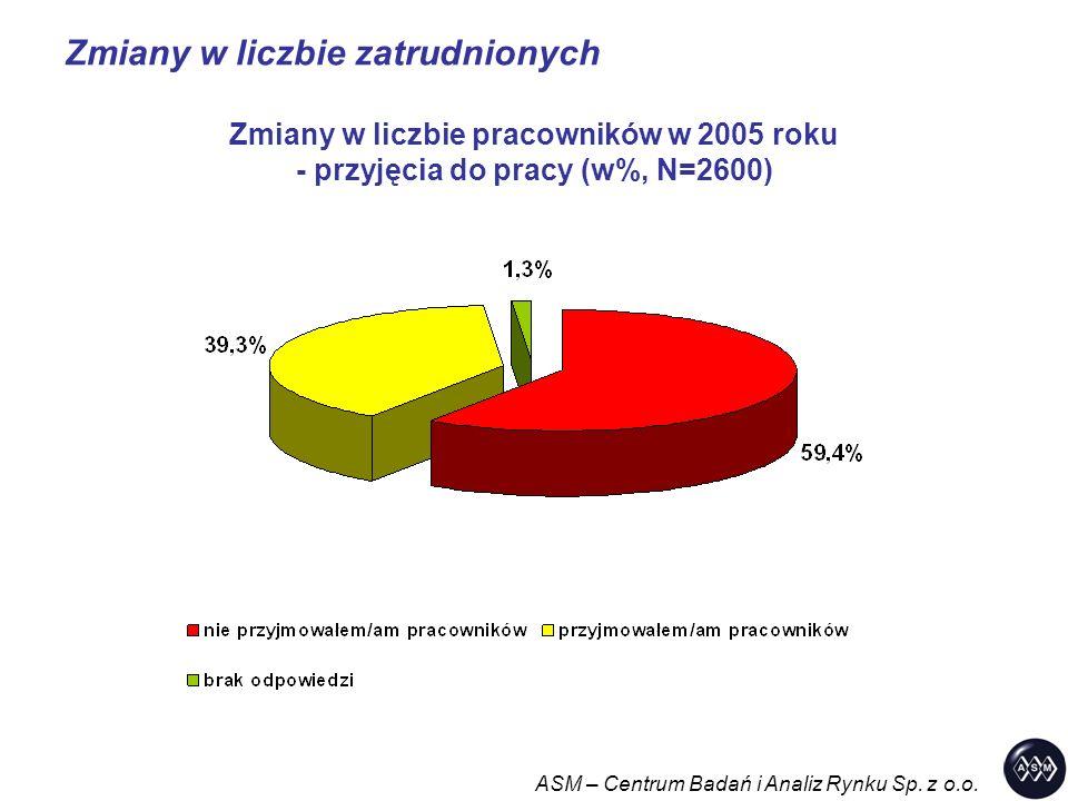Zmiany w liczbie zatrudnionych ASM – Centrum Badań i Analiz Rynku Sp. z o.o. Zmiany w liczbie pracowników w 2005 roku - przyjęcia do pracy (w%, N=2600