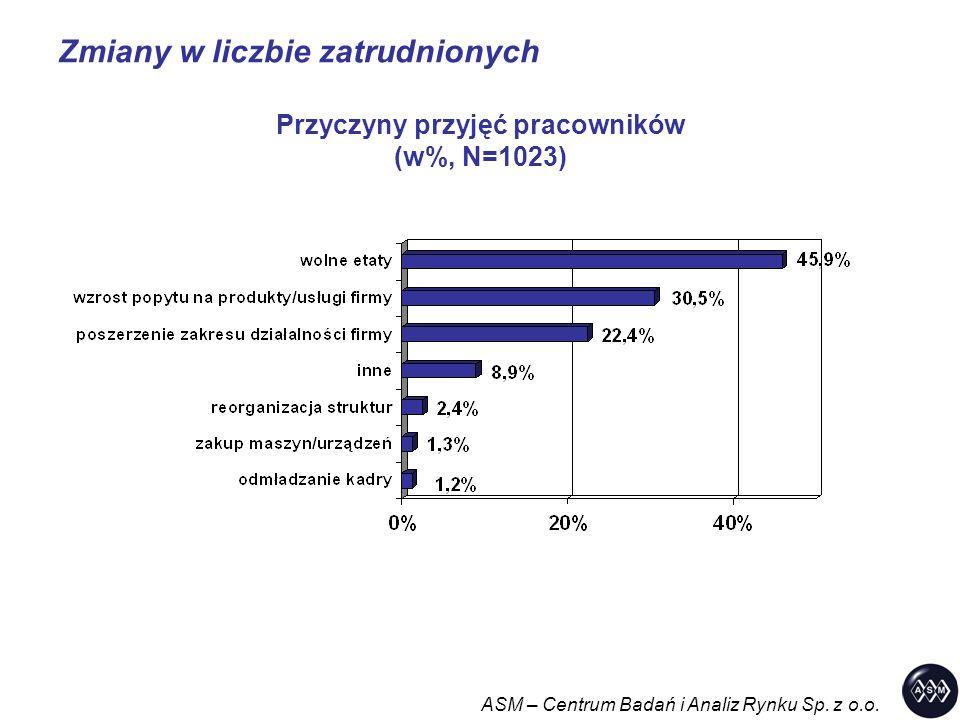 Zmiany w liczbie zatrudnionych ASM – Centrum Badań i Analiz Rynku Sp. z o.o. Przyczyny przyjęć pracowników (w%, N=1023)