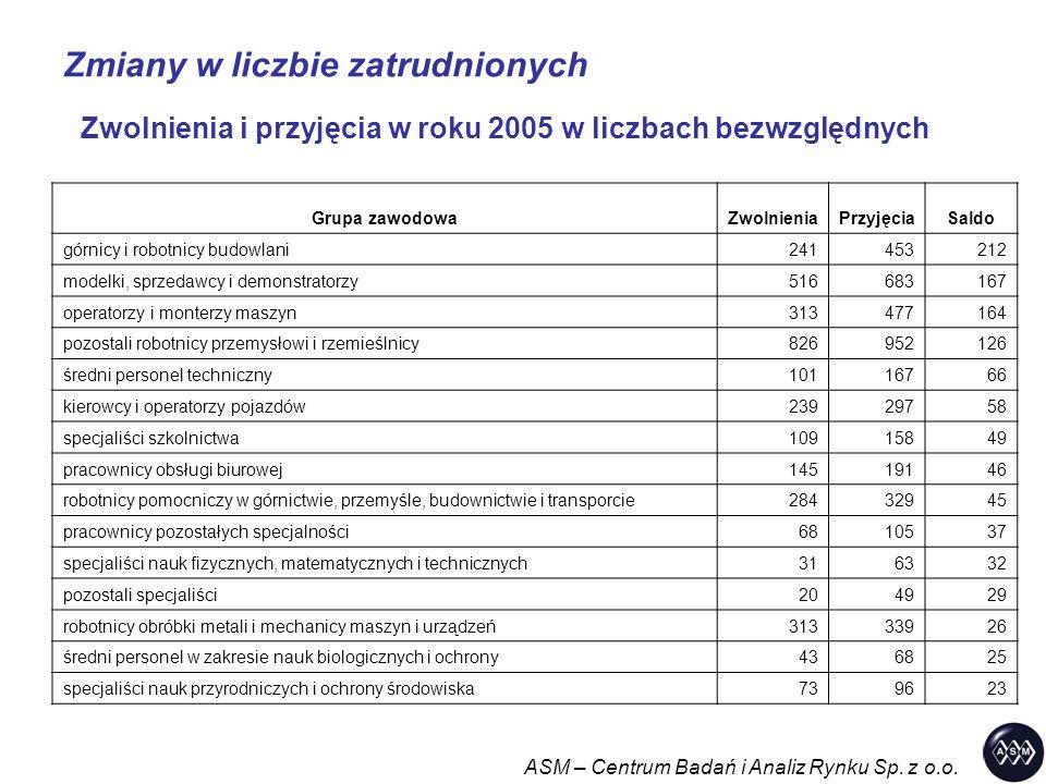 Zmiany w liczbie zatrudnionych ASM – Centrum Badań i Analiz Rynku Sp. z o.o. Zwolnienia i przyjęcia w roku 2005 w liczbach bezwzględnych Grupa zawodow