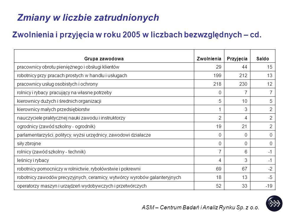 Zmiany w liczbie zatrudnionych ASM – Centrum Badań i Analiz Rynku Sp. z o.o. Zwolnienia i przyjęcia w roku 2005 w liczbach bezwzględnych – cd. Grupa z