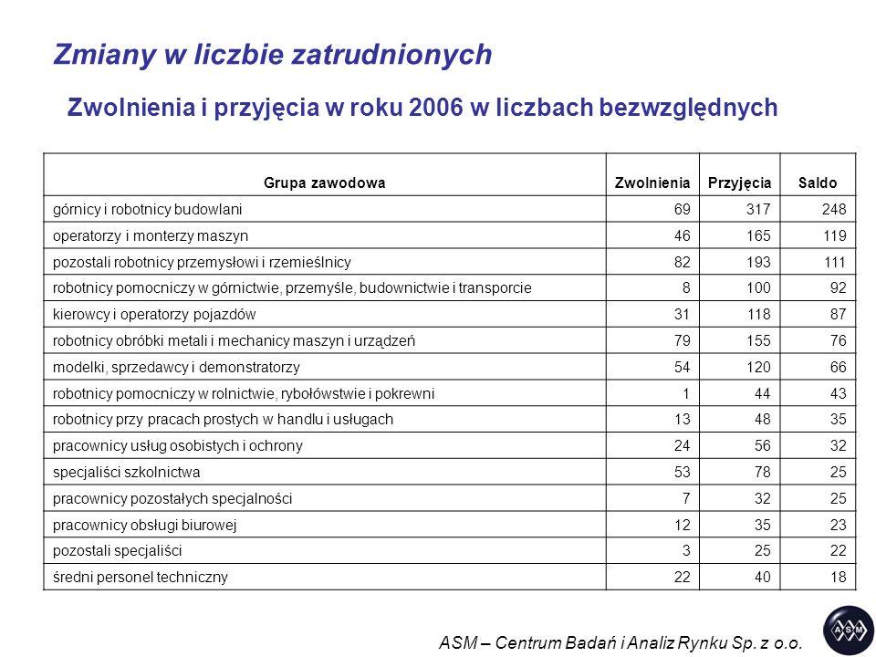 Zmiany w liczbie zatrudnionych ASM – Centrum Badań i Analiz Rynku Sp. z o.o. Zwolnienia i przyjęcia w roku 2006 w liczbach bezwzględnych Grupa zawodow