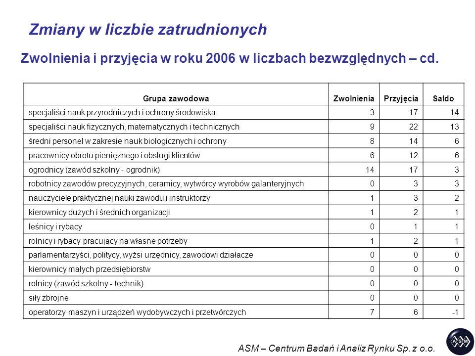 Zmiany w liczbie zatrudnionych ASM – Centrum Badań i Analiz Rynku Sp. z o.o. Zwolnienia i przyjęcia w roku 2006 w liczbach bezwzględnych – cd. Grupa z
