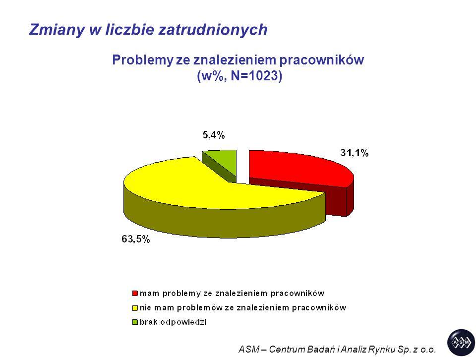 Zmiany w liczbie zatrudnionych ASM – Centrum Badań i Analiz Rynku Sp. z o.o. Problemy ze znalezieniem pracowników (w%, N=1023)