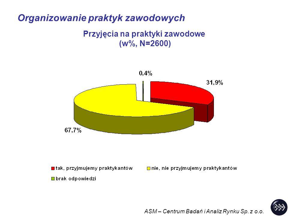 Organizowanie praktyk zawodowych ASM – Centrum Badań i Analiz Rynku Sp. z o.o. Przyjęcia na praktyki zawodowe (w%, N=2600)