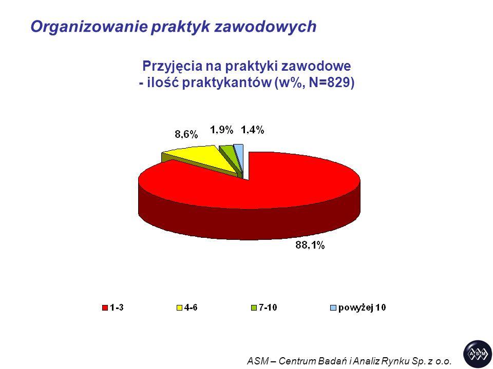 Organizowanie praktyk zawodowych ASM – Centrum Badań i Analiz Rynku Sp. z o.o. Przyjęcia na praktyki zawodowe - ilość praktykantów (w%, N=829)