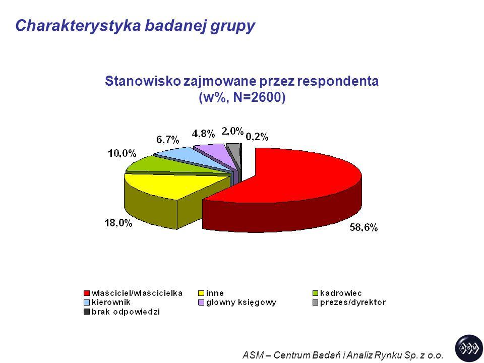 Charakterystyka badanej grupy ASM – Centrum Badań i Analiz Rynku Sp. z o.o. Stanowisko zajmowane przez respondenta (w%, N=2600)